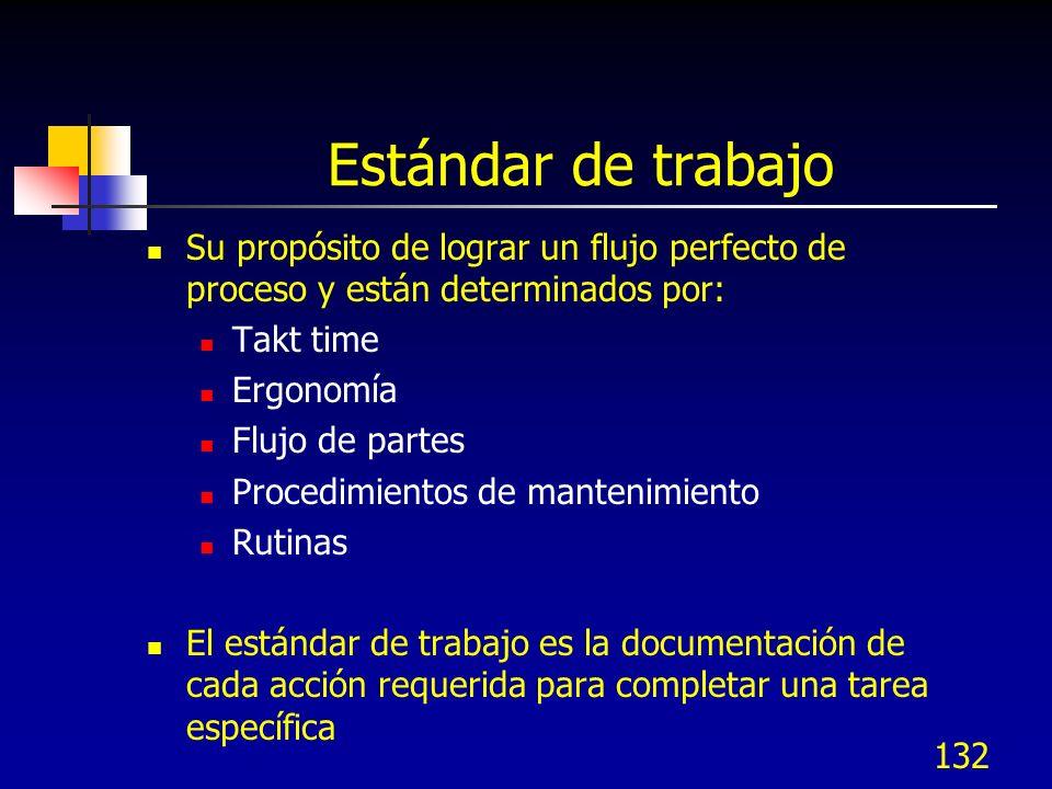 132 Estándar de trabajo Su propósito de lograr un flujo perfecto de proceso y están determinados por: Takt time Ergonomía Flujo de partes Procedimient