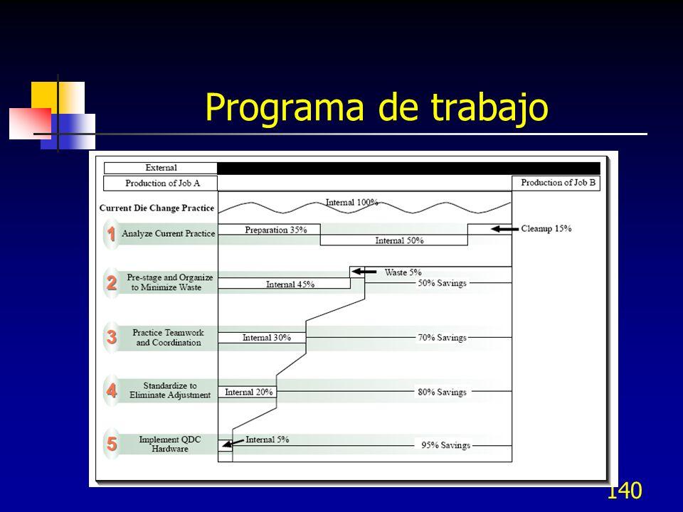 140 Programa de trabajo