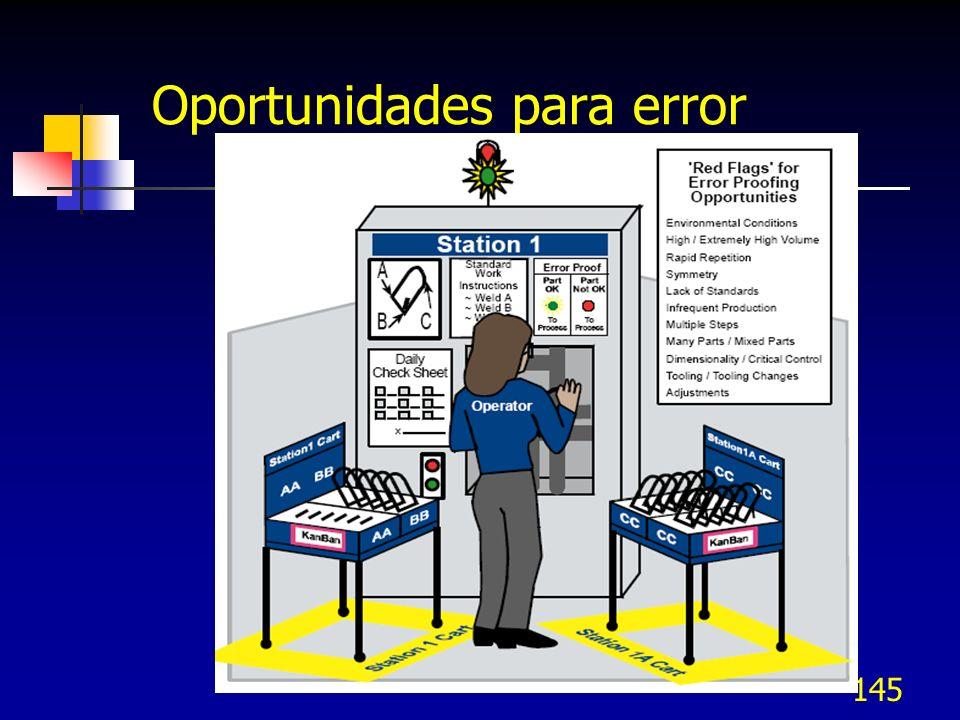 145 Oportunidades para error
