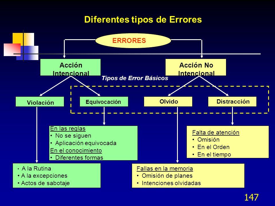 147 Diferentes tipos de Errores ERRORES Acción Intencional Acción No Intencional Violación Equivocación OlvidoDistracción A la Rutina A la excepciones
