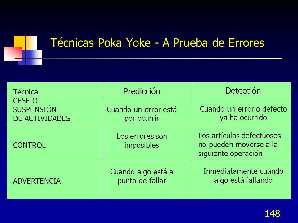 148 Técnicas Poka Yoke - A Prueba de Errores Técnica CESE O SUSPENSIÓN DE ACTIVIDADES CONTROL ADVERTENCIA Predicción Cuando un error está por ocurrir