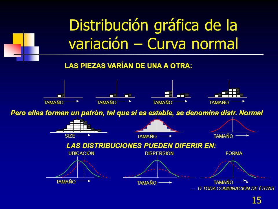 15 LAS PIEZAS VARÍAN DE UNA A OTRA: Pero ellas forman un patrón, tal que si es estable, se denomina distr. Normal LAS DISTRIBUCIONES PUEDEN DIFERIR EN