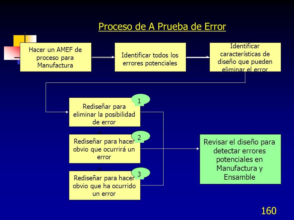 160 Proceso de A Prueba de Error Hacer un AMEF de proceso para Manufactura Identificar todos los errores potenciales Identificar características de di