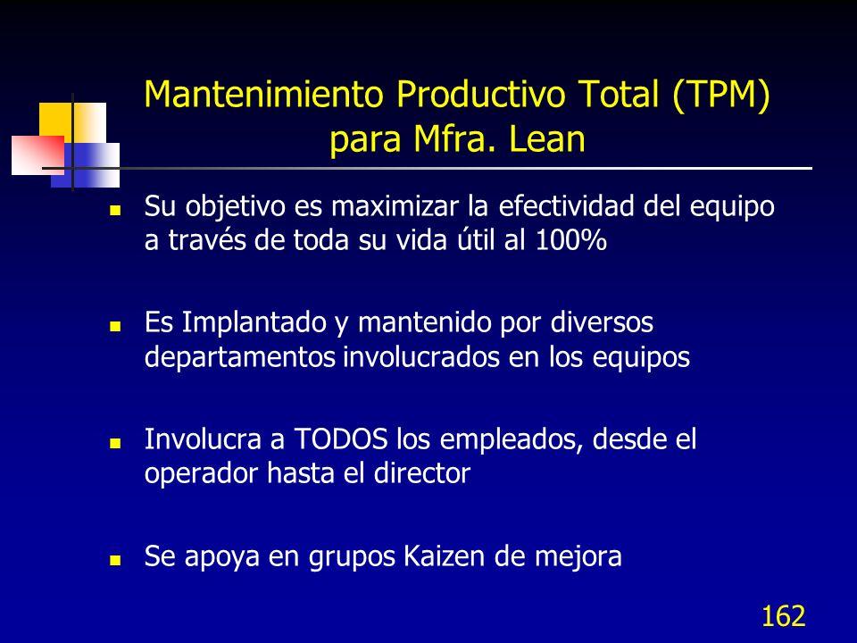 162 Mantenimiento Productivo Total (TPM) para Mfra. Lean Su objetivo es maximizar la efectividad del equipo a través de toda su vida útil al 100% Es I