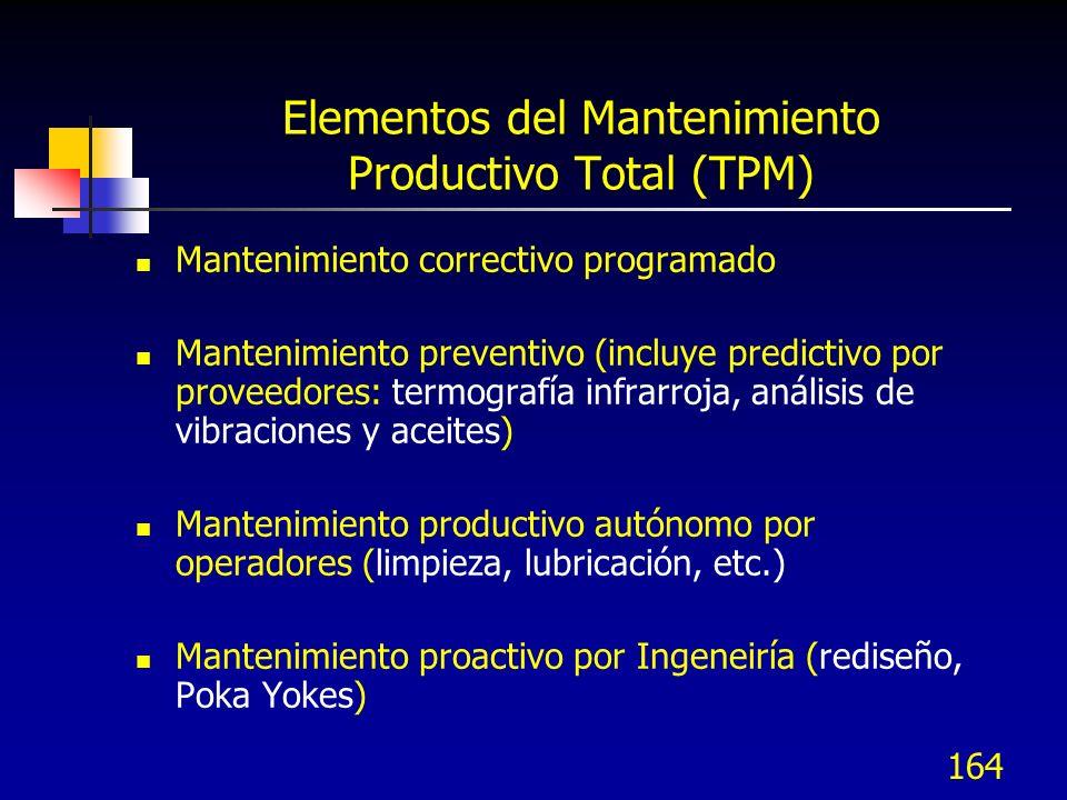 164 Elementos del Mantenimiento Productivo Total (TPM) Mantenimiento correctivo programado Mantenimiento preventivo (incluye predictivo por proveedore