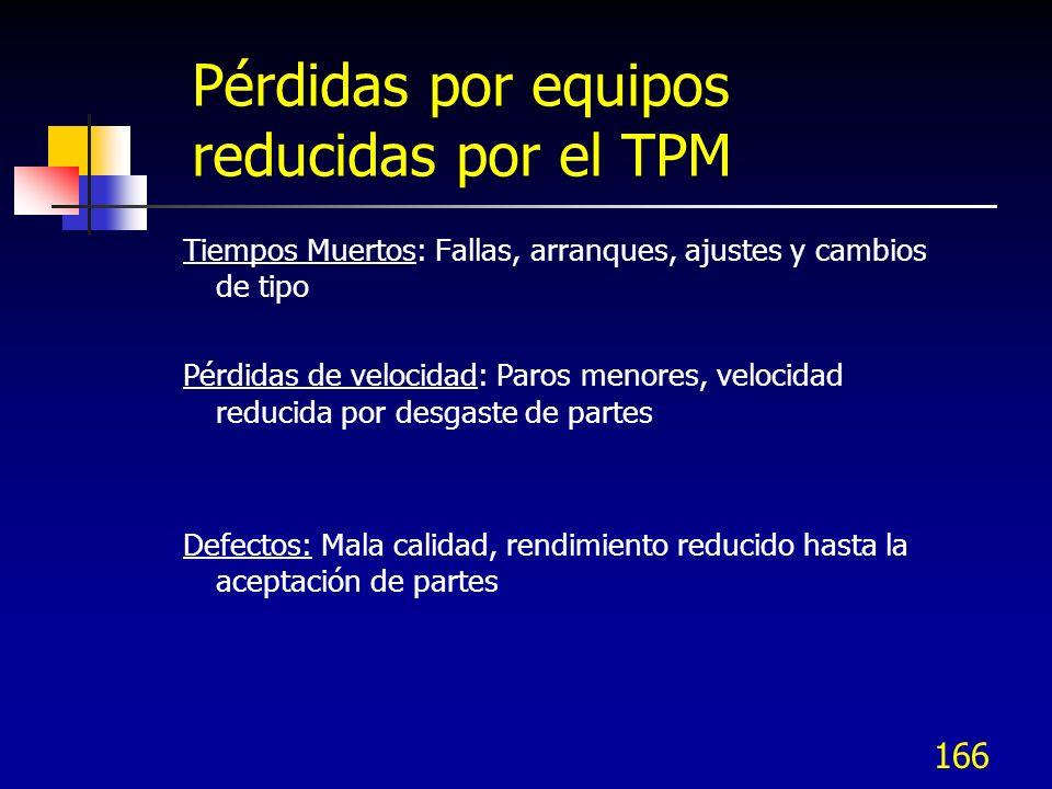 166 Pérdidas por equipos reducidas por el TPM Tiempos Muertos: Fallas, arranques, ajustes y cambios de tipo Pérdidas de velocidad: Paros menores, velo