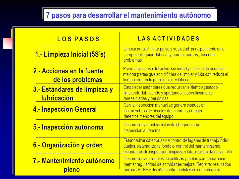 169 L O S P A S O S L A S A C T I V I D A D E S 1.- Limpieza Inicial (5Ss) 2.- Acciones en la fuente de los problemas 3.- Estándares de limpieza y lub