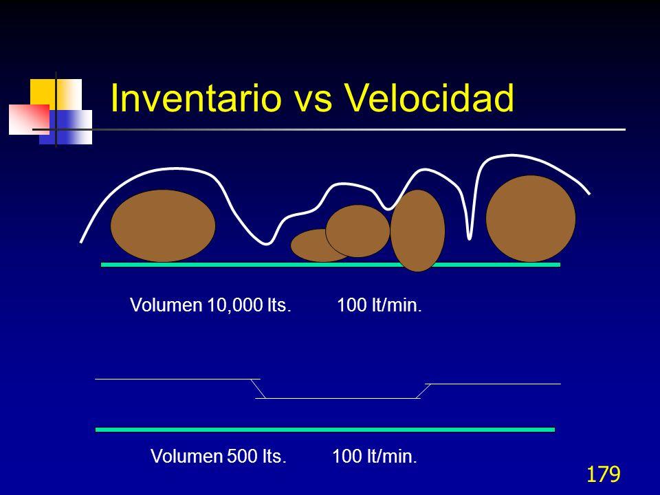 179 Inventario vs Velocidad Volumen 10,000 lts. 100 lt/min. Volumen 500 lts. 100 lt/min.