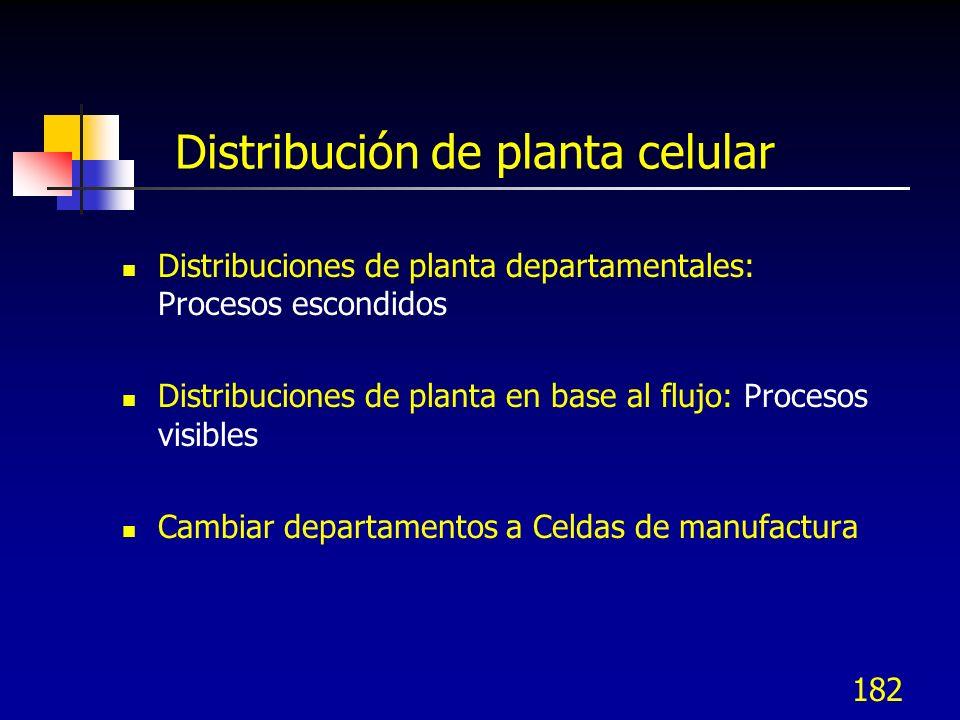 182 Distribución de planta celular Distribuciones de planta departamentales: Procesos escondidos Distribuciones de planta en base al flujo: Procesos v