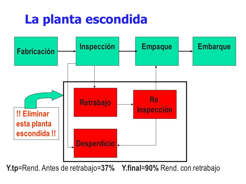 La planta escondida Fabricación InspecciónEmpaqueEmbarque Desperdicio Retrabajo Re Inspección !! Eliminar esta planta escondida !! Y.tp =Rend. Antes d