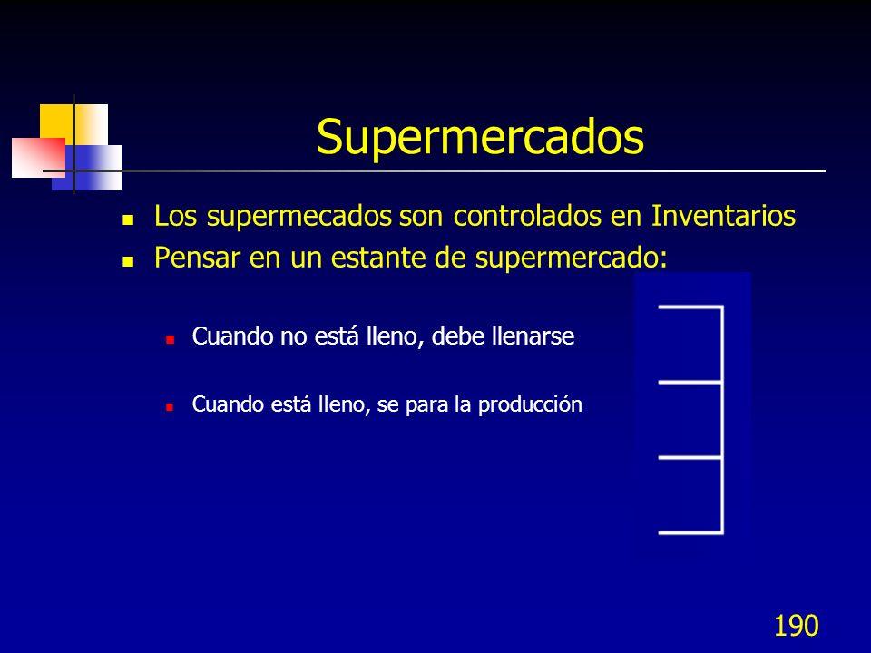 190 Supermercados Los supermecados son controlados en Inventarios Pensar en un estante de supermercado: Cuando no está lleno, debe llenarse Cuando est