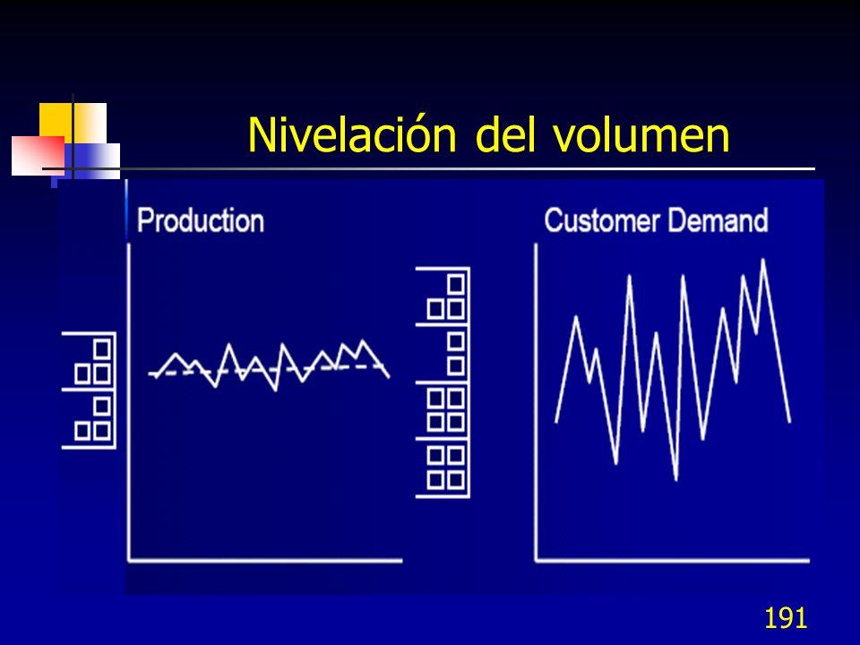 191 Nivelación del volumen