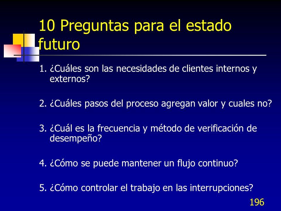 196 10 Preguntas para el estado futuro 1. ¿Cuáles son las necesidades de clientes internos y externos? 2. ¿Cuáles pasos del proceso agregan valor y cu