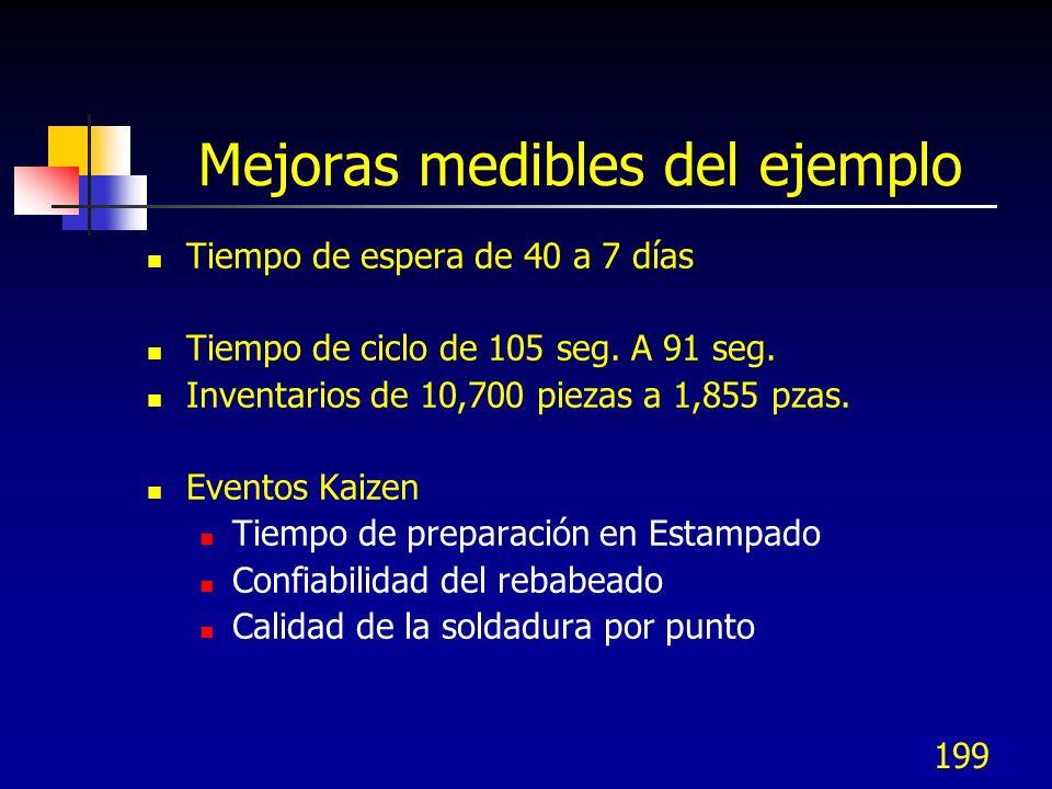 199 Mejoras medibles del ejemplo Tiempo de espera de 40 a 7 días Tiempo de ciclo de 105 seg. A 91 seg. Inventarios de 10,700 piezas a 1,855 pzas. Even