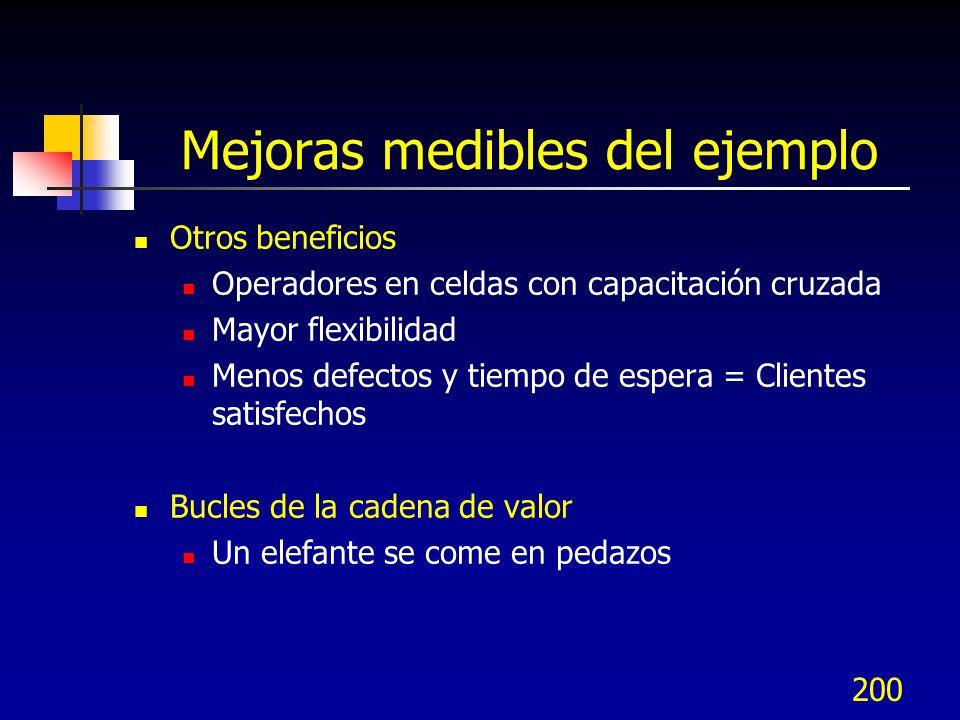 200 Mejoras medibles del ejemplo Otros beneficios Operadores en celdas con capacitación cruzada Mayor flexibilidad Menos defectos y tiempo de espera =