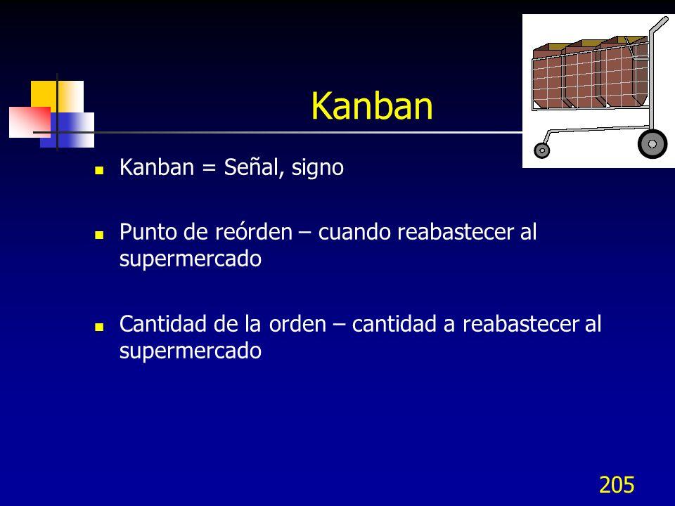 205 Kanban Kanban = Señal, signo Punto de reórden – cuando reabastecer al supermercado Cantidad de la orden – cantidad a reabastecer al supermercado