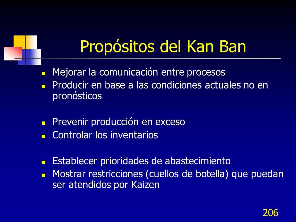 206 Propósitos del Kan Ban Mejorar la comunicación entre procesos Producir en base a las condiciones actuales no en pronósticos Prevenir producción en