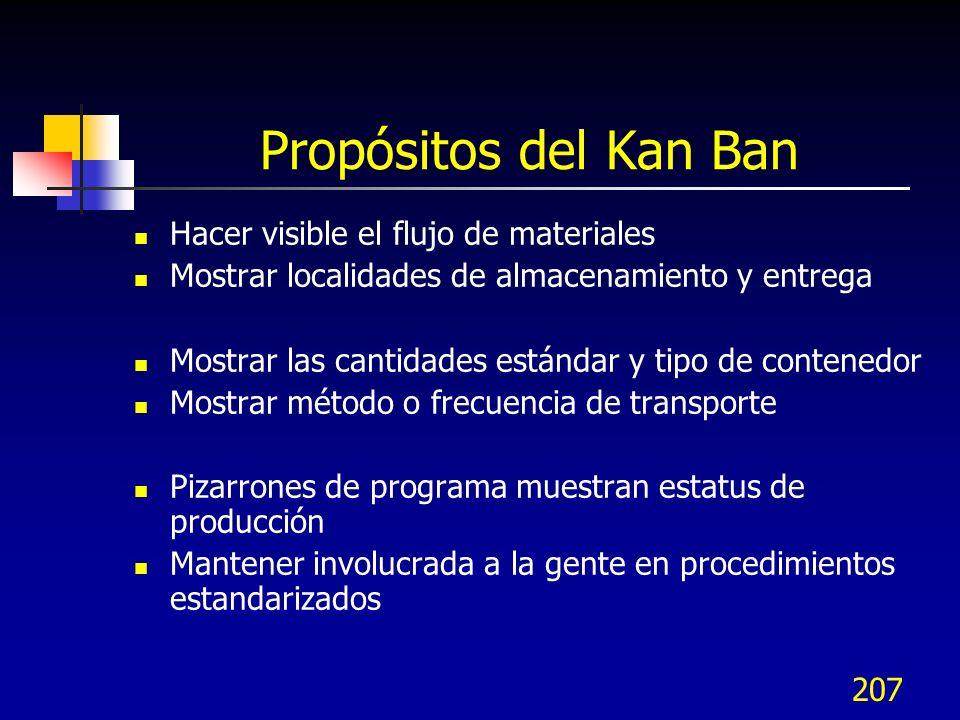 207 Propósitos del Kan Ban Hacer visible el flujo de materiales Mostrar localidades de almacenamiento y entrega Mostrar las cantidades estándar y tipo
