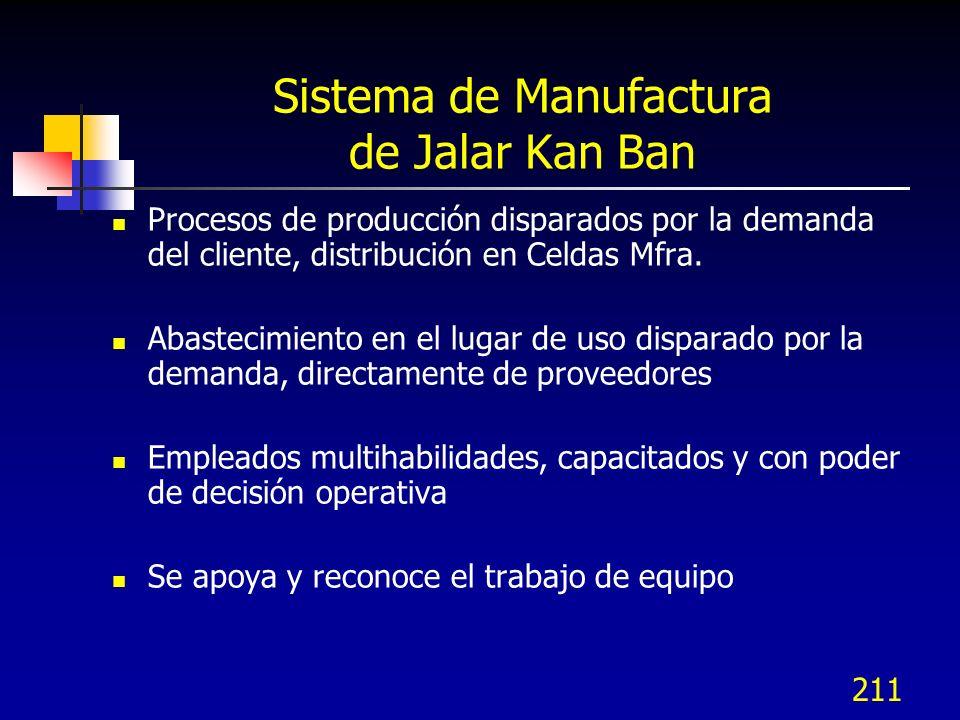 211 Sistema de Manufactura de Jalar Kan Ban Procesos de producción disparados por la demanda del cliente, distribución en Celdas Mfra. Abastecimiento
