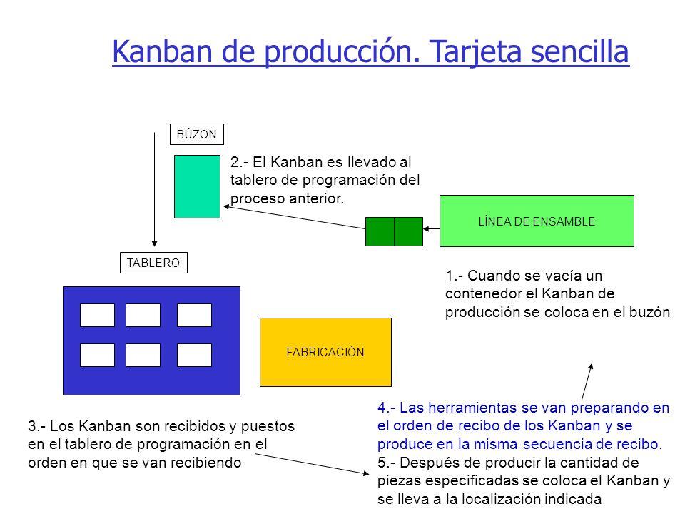 FABRICACIÓN LÍNEA DE ENSAMBLE 1.- Cuando se vacía un contenedor el Kanban de producción se coloca en el buzón 2.- El Kanban es llevado al tablero de p