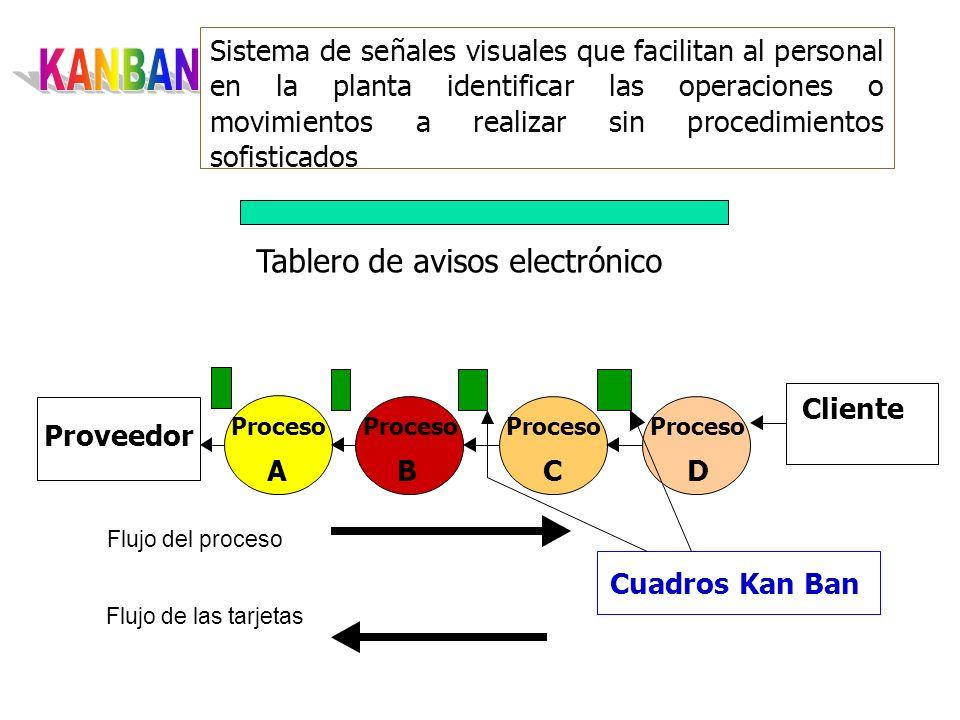 Sistema de señales visuales que facilitan al personal en la planta identificar las operaciones o movimientos a realizar sin procedimientos sofisticado