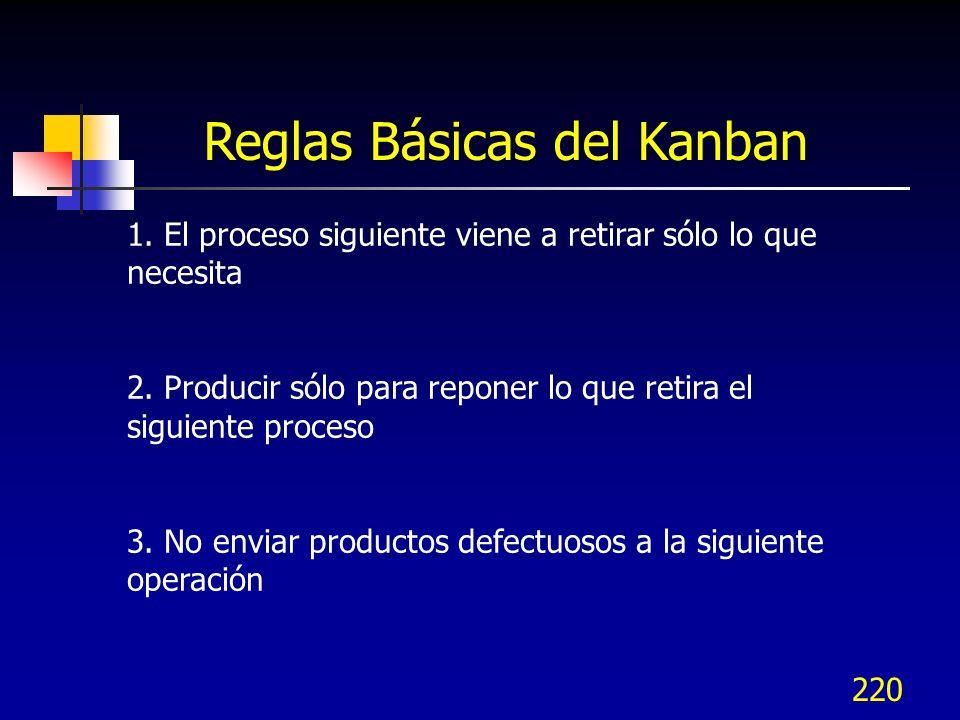 220 Reglas Básicas del Kanban 1. El proceso siguiente viene a retirar sólo lo que necesita 2. Producir sólo para reponer lo que retira el siguiente pr