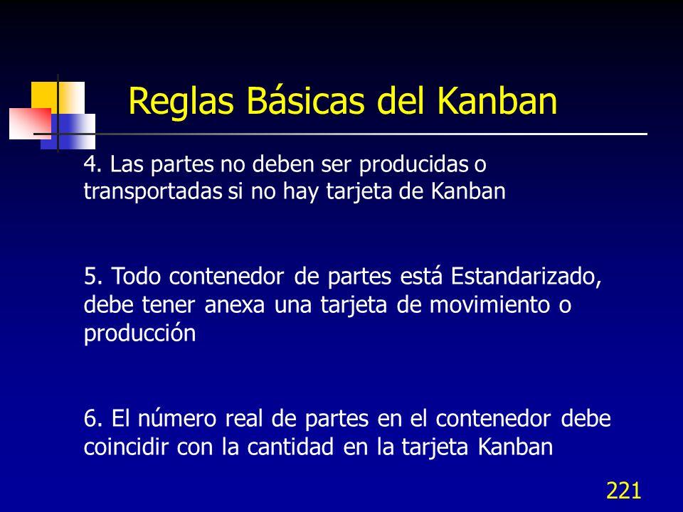 221 Reglas Básicas del Kanban 4. Las partes no deben ser producidas o transportadas si no hay tarjeta de Kanban 5. Todo contenedor de partes está Esta