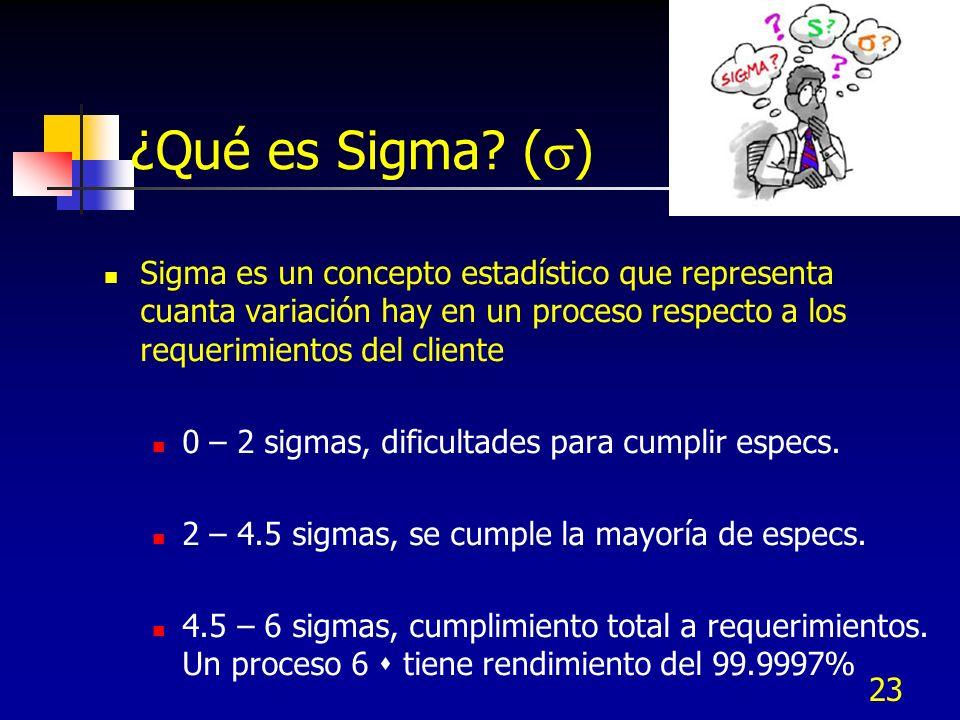 23 ¿Qué es Sigma? ( ) Sigma es un concepto estadístico que representa cuanta variación hay en un proceso respecto a los requerimientos del cliente 0 –