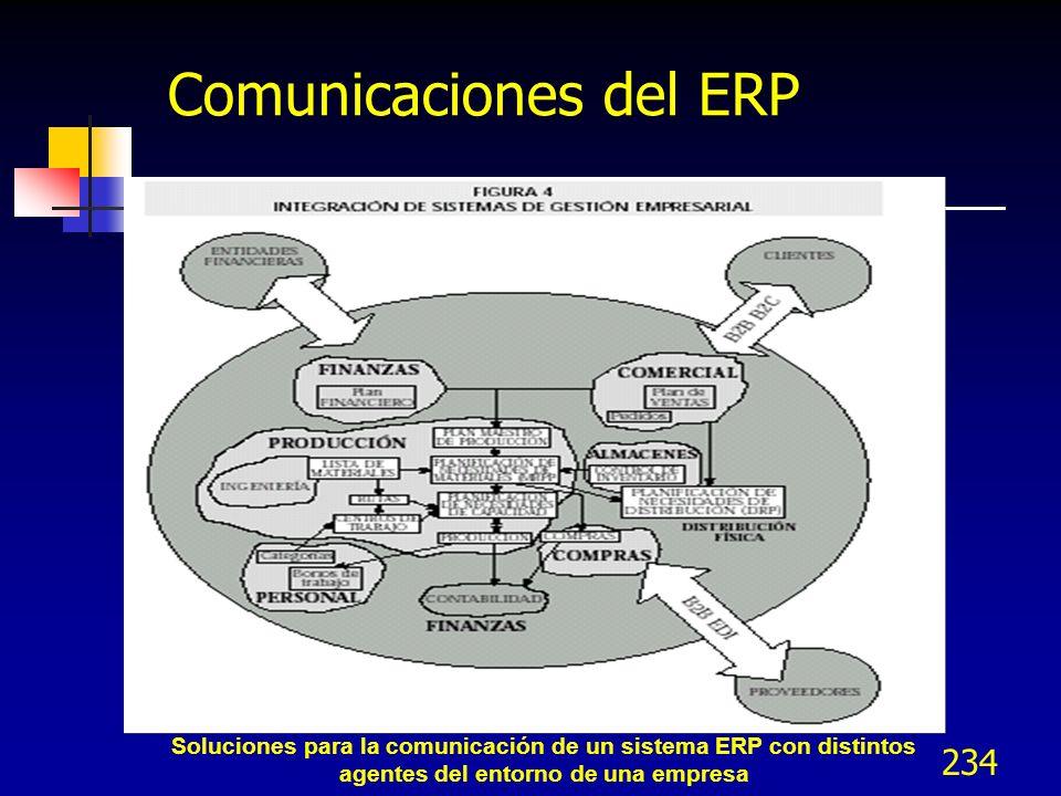 234 Soluciones para la comunicación de un sistema ERP con distintos agentes del entorno de una empresa Comunicaciones del ERP