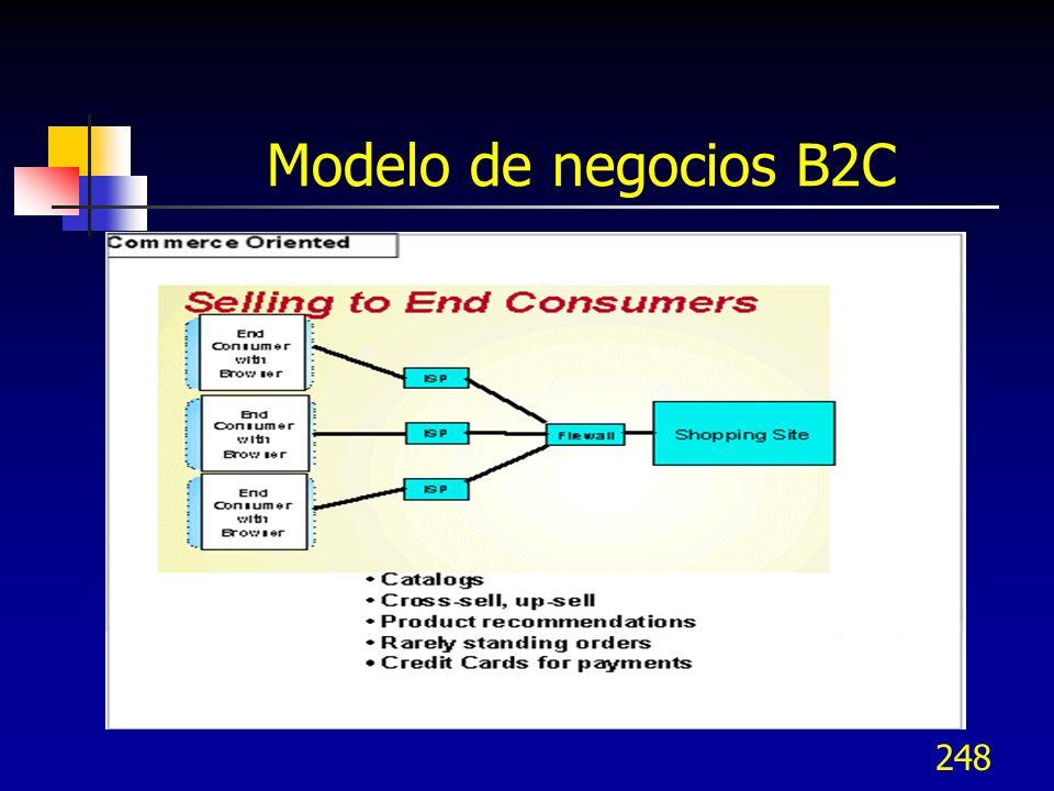 248 Modelo de negocios B2C