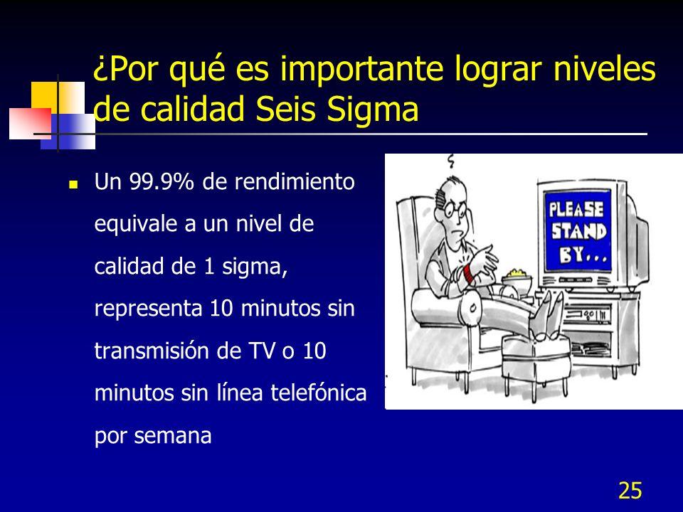 25 ¿Por qué es importante lograr niveles de calidad Seis Sigma Un 99.9% de rendimiento equivale a un nivel de calidad de 1 sigma, representa 10 minuto