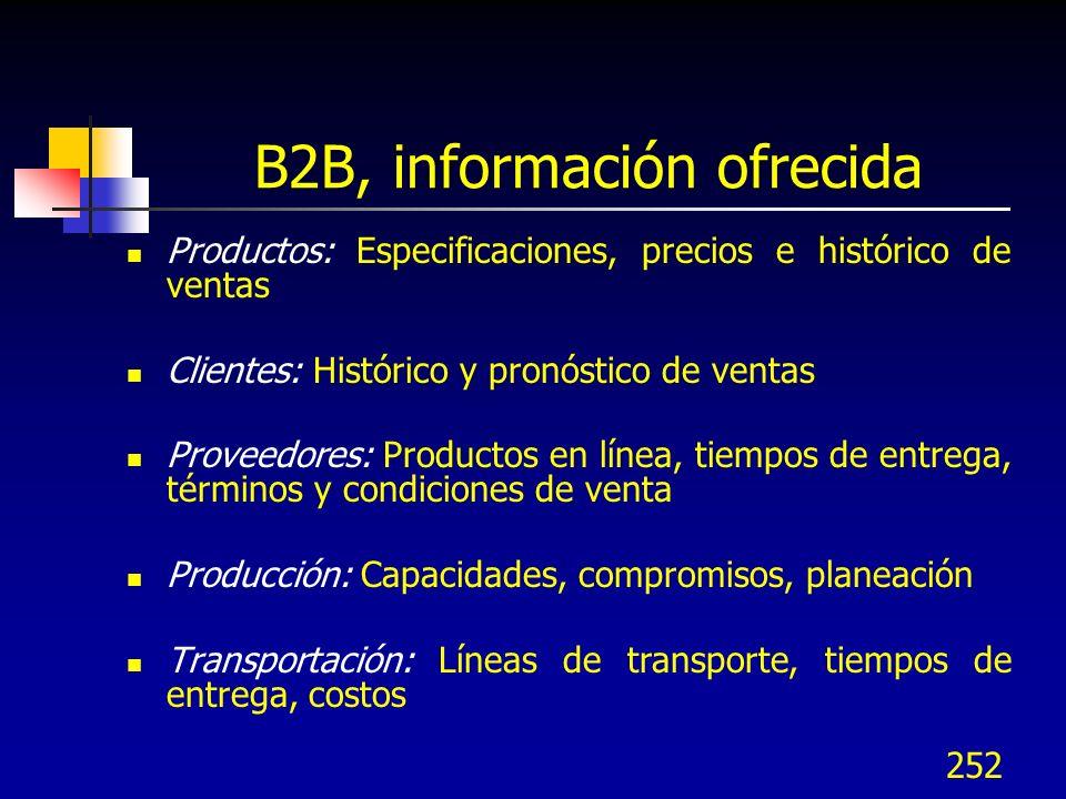 252 B2B, información ofrecida Productos: Especificaciones, precios e histórico de ventas Clientes: Histórico y pronóstico de ventas Proveedores: Produ
