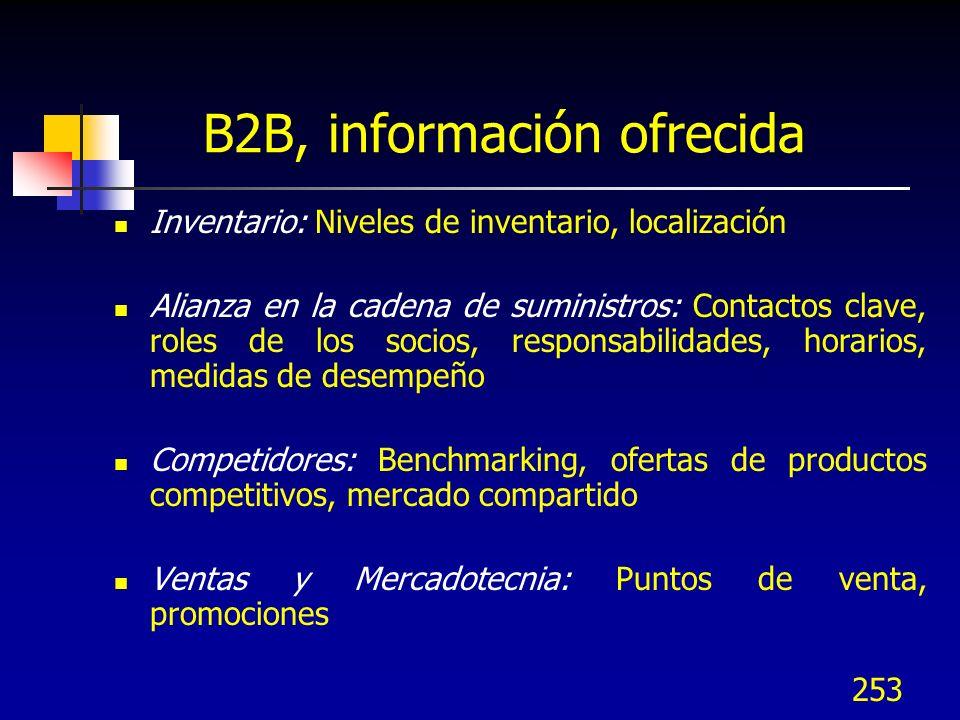 253 B2B, información ofrecida Inventario: Niveles de inventario, localización Alianza en la cadena de suministros: Contactos clave, roles de los socio