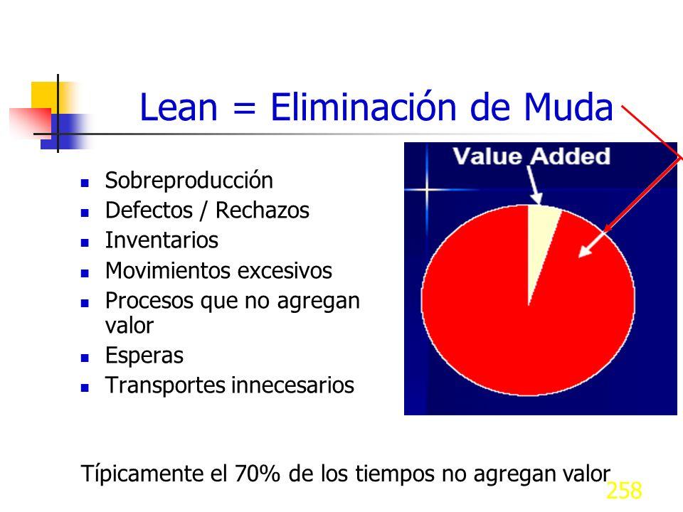258 Lean = Eliminación de Muda Sobreproducción Defectos / Rechazos Inventarios Movimientos excesivos Procesos que no agregan valor Esperas Transportes