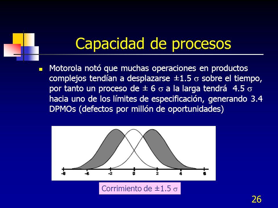 26 Capacidad de procesos Motorola notó que muchas operaciones en productos complejos tendían a desplazarse ±1.5 sobre el tiempo, por tanto un proceso