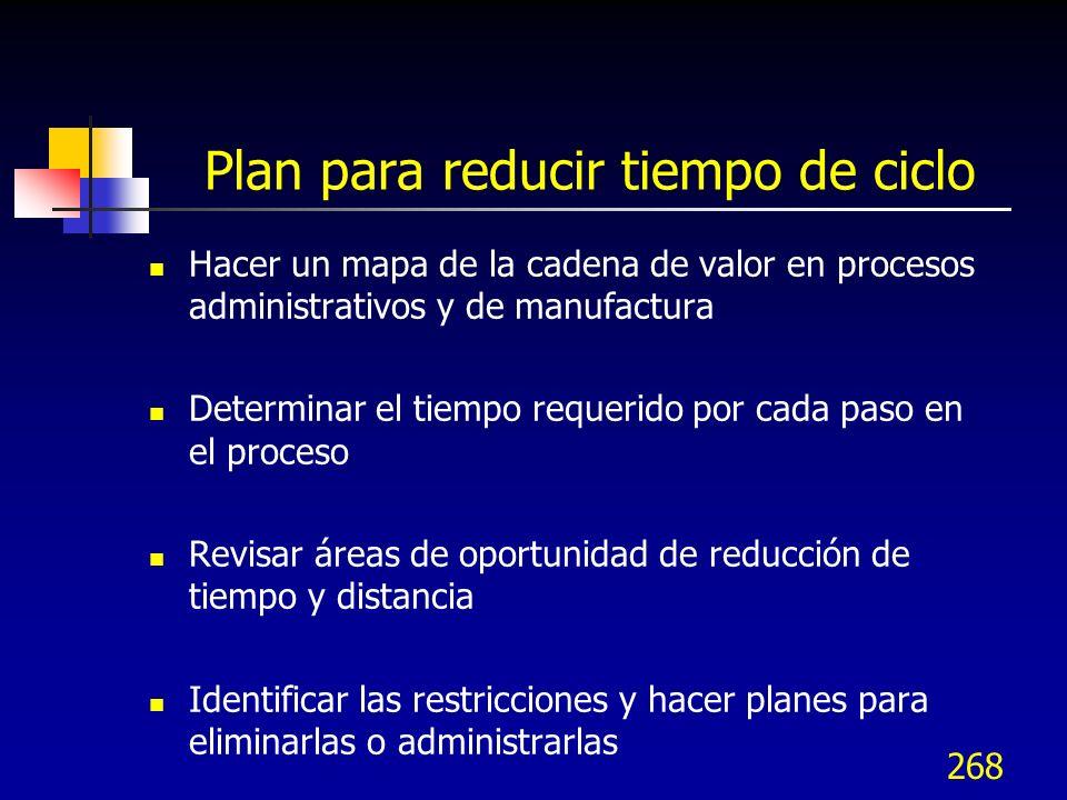 268 Plan para reducir tiempo de ciclo Hacer un mapa de la cadena de valor en procesos administrativos y de manufactura Determinar el tiempo requerido