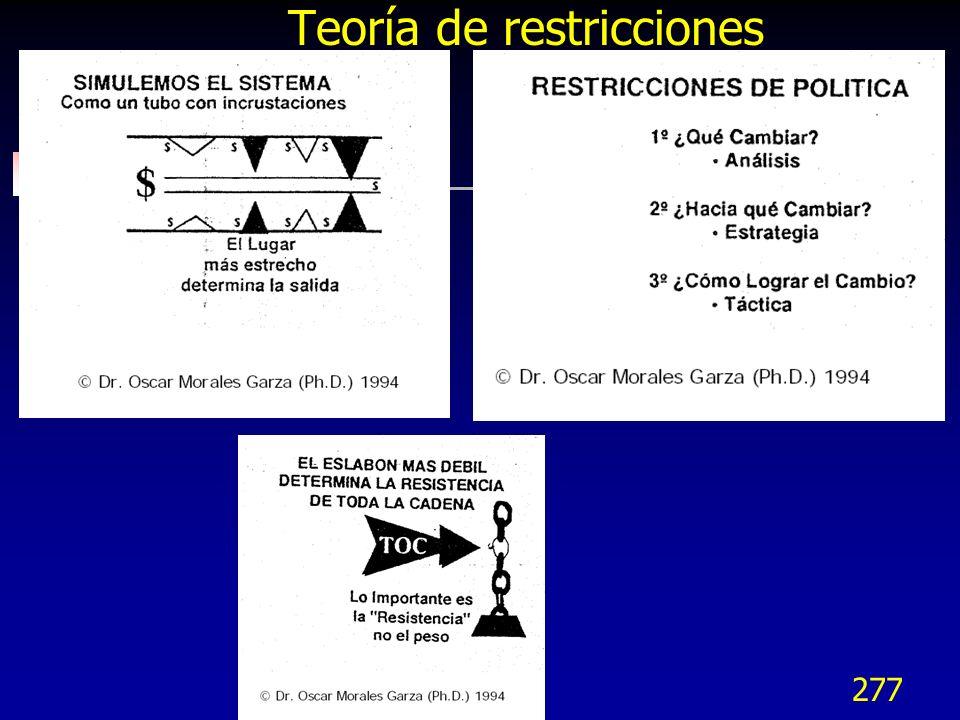 277 Teoría de restricciones