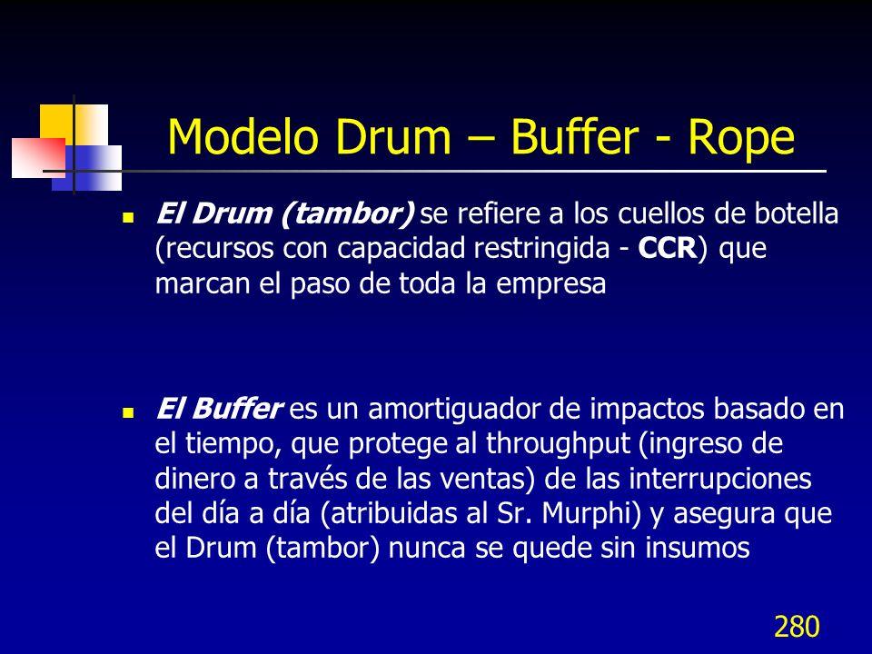 280 Modelo Drum – Buffer - Rope El Drum (tambor) se refiere a los cuellos de botella (recursos con capacidad restringida - CCR) que marcan el paso de