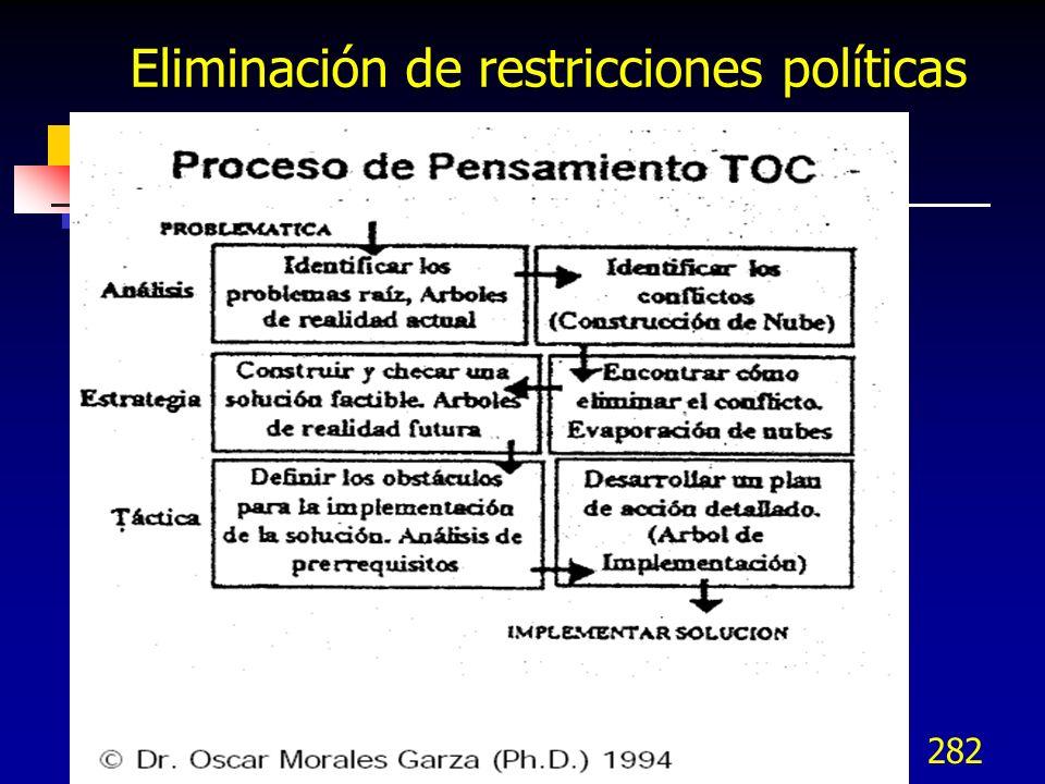 282 Eliminación de restricciones políticas