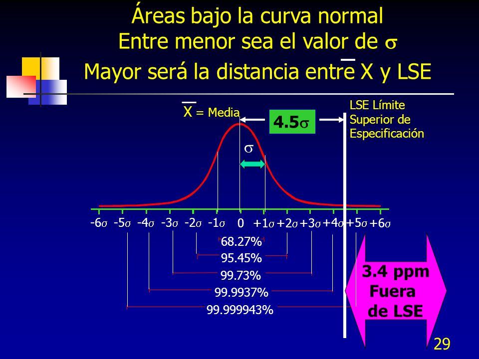 29 99.999943% 99.9937% 99.73% 95.45% 68.27% +4 +5 +6 +1 +2 +3 -2 -4 -3 -6 -5 0 Áreas bajo la curva normal Entre menor sea el valor de Mayor será la di