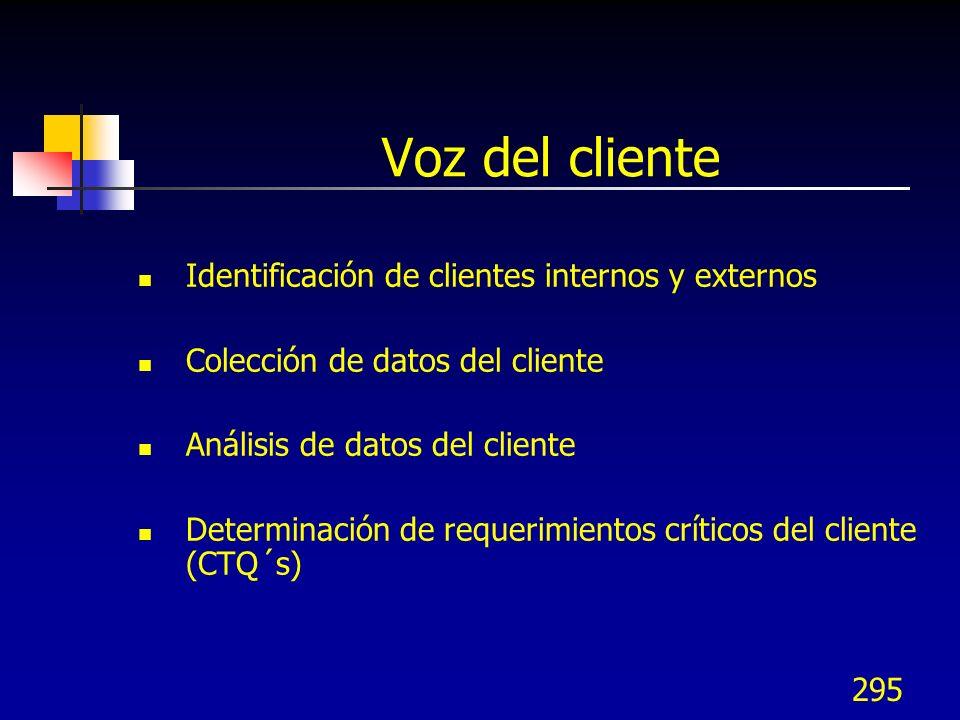 295 Voz del cliente Identificación de clientes internos y externos Colección de datos del cliente Análisis de datos del cliente Determinación de reque