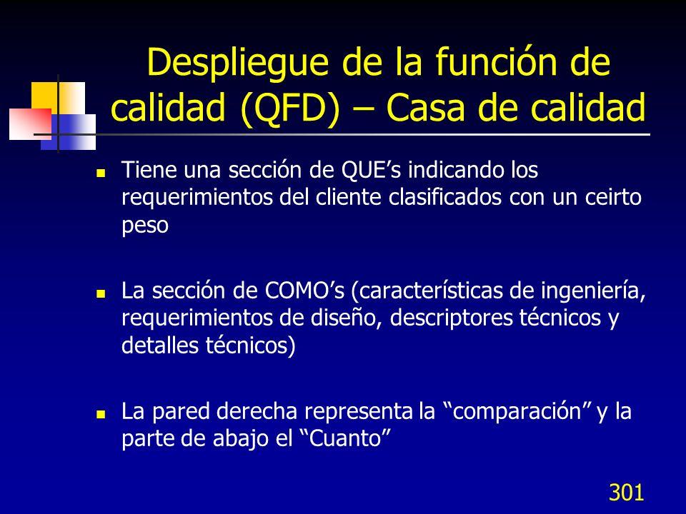 301 Despliegue de la función de calidad (QFD) – Casa de calidad Tiene una sección de QUEs indicando los requerimientos del cliente clasificados con un
