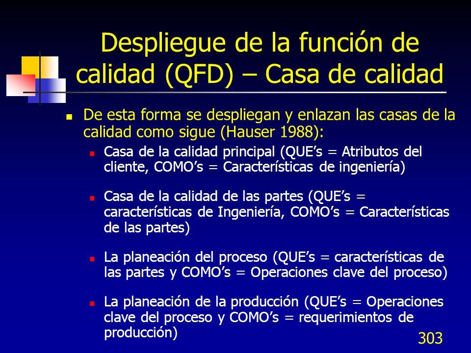 303 Despliegue de la función de calidad (QFD) – Casa de calidad De esta forma se despliegan y enlazan las casas de la calidad como sigue (Hauser 1988)