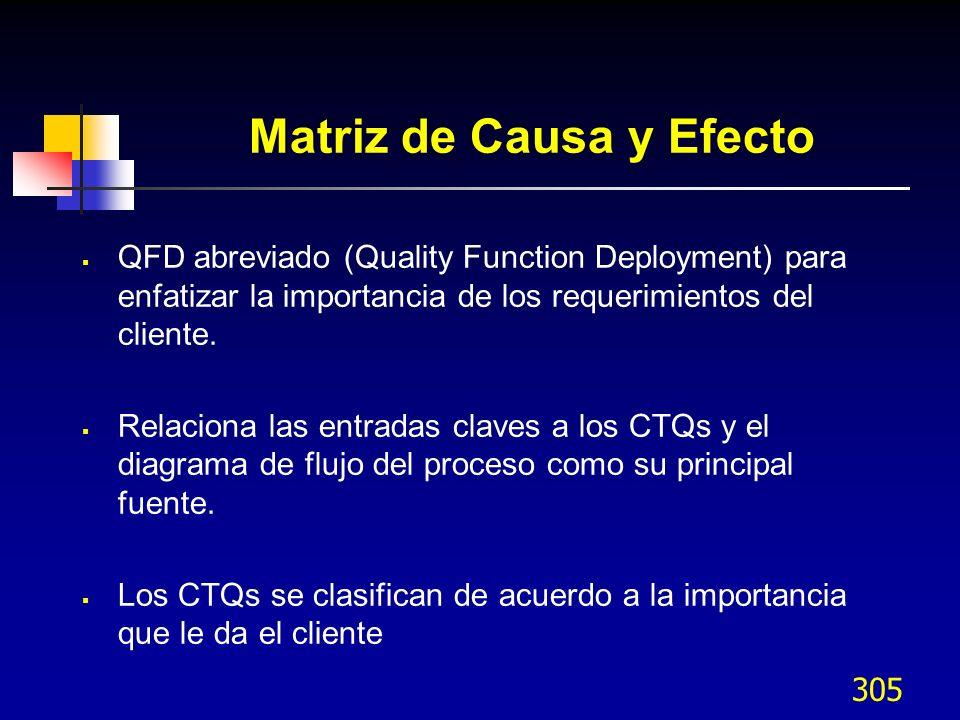 305 Matriz de Causa y Efecto QFD abreviado (Quality Function Deployment) para enfatizar la importancia de los requerimientos del cliente. Relaciona la