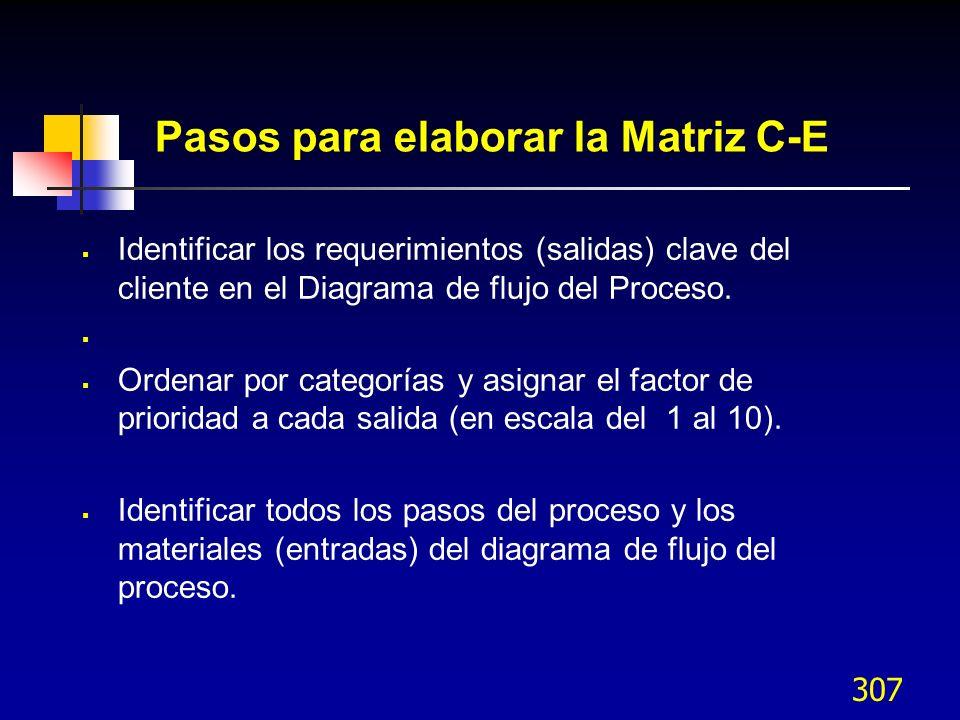 307 Pasos para elaborar la Matriz C-E Identificar los requerimientos (salidas) clave del cliente en el Diagrama de flujo del Proceso. Ordenar por cate