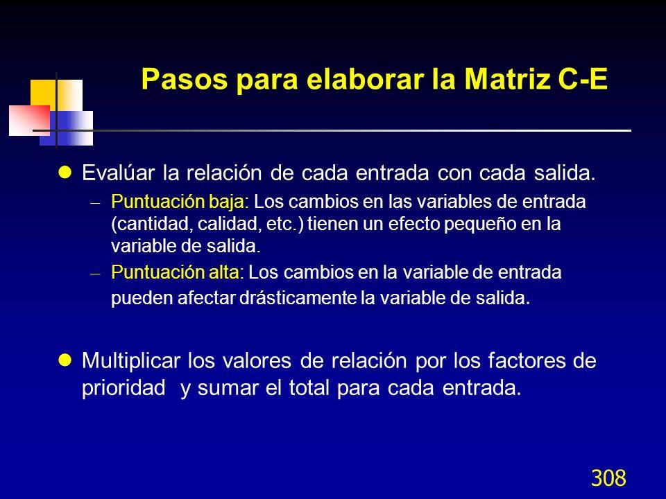 308 Pasos para elaborar la Matriz C-E lEvalúar la relación de cada entrada con cada salida. Puntuación baja: Los cambios en las variables de entrada (