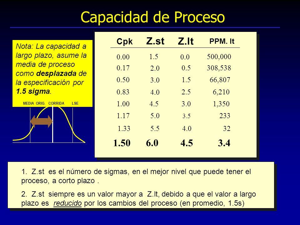 Capacidad de Proceso Nota: La capacidad a largo plazo, asume la media de proceso como desplazada de la especificación por 1.5 sigma. MEDIA ORIG. CORRI