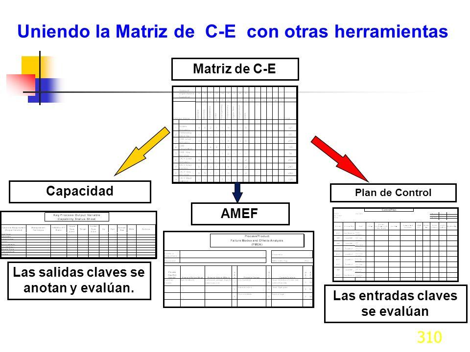310 Uniendo la Matriz de C-E con otras herramientas Matriz de C-EAMEFCapacidad Las salidas claves se anotan y evalúan. Plan de Control Las entradas cl