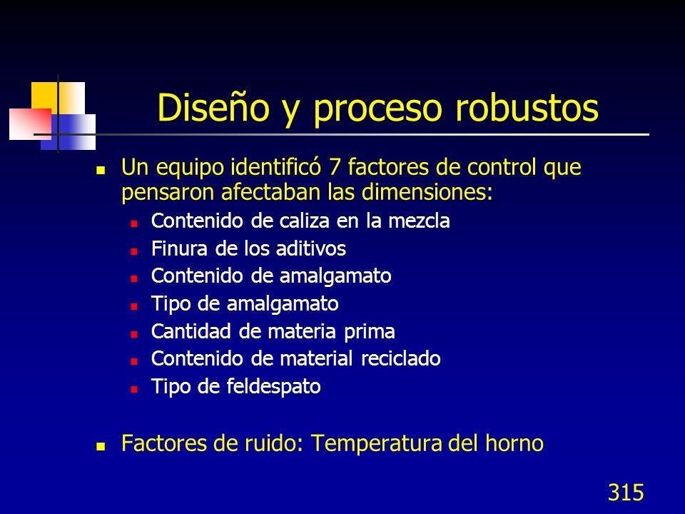 315 Diseño y proceso robustos Un equipo identificó 7 factores de control que pensaron afectaban las dimensiones: Contenido de caliza en la mezcla Finu