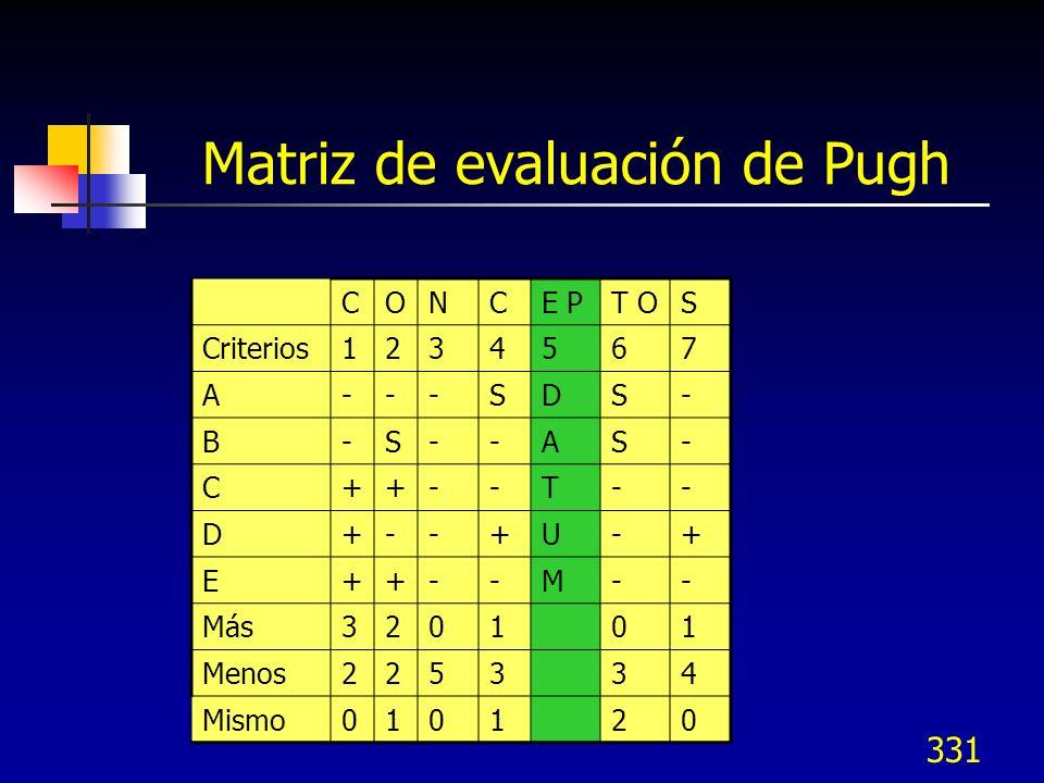 331 Matriz de evaluación de Pugh CONCE PT OS Criterios1234567 A---SDS- B-S--AS- C++--T-- D+--+U-+ E++--M-- Más320101 Menos225334 Mismo010120